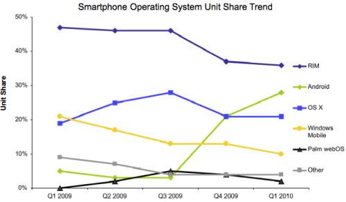 android outsells iPhone