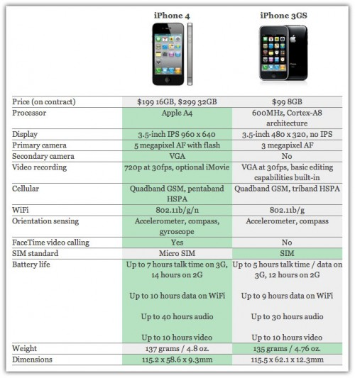 iPhone 4 vs  iphone 3gs comparison