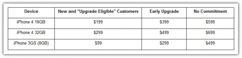 iphone 4 prices