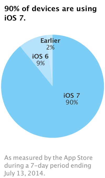 ios-7-adopted-90-percent