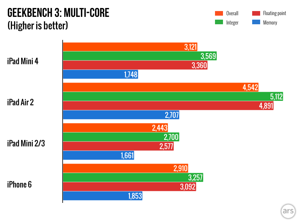 ipad mini 4 benchmark