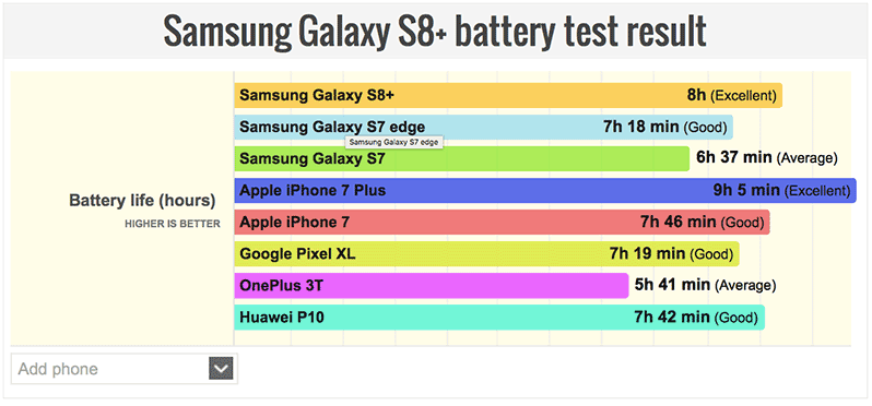 Samsung-Galaxy-S8-Plus-battery-test003
