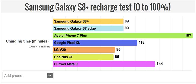 Samsung-Galaxy-S8-Plus-recharge-test-002