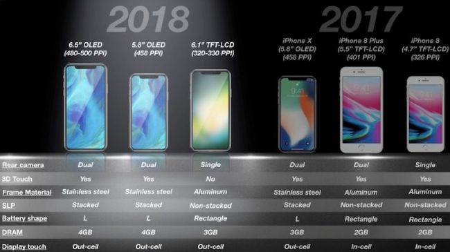 iPhone XS Specs and models