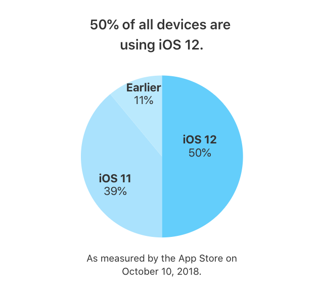 ios 12 installed on 50 percent devices